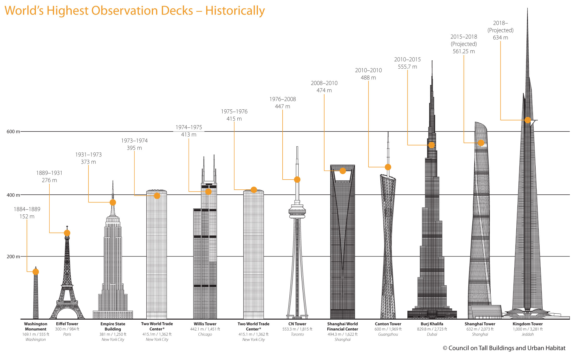 A Historic Timeline Of The World S Highest Observation Decks Skyrisecities