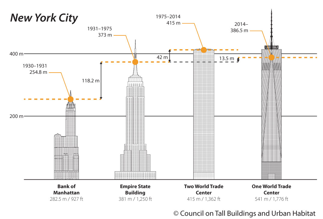 Empire State Building Construction Timeline | Special Offers