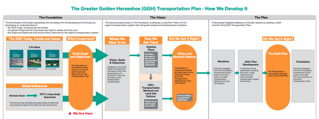 transportation planning essay Transportation resource planning solutions make it easier to meet customer demands using the transportation resources available it is possible to analyze, visualize, monitor and optimize resources to meet the demand and supply.