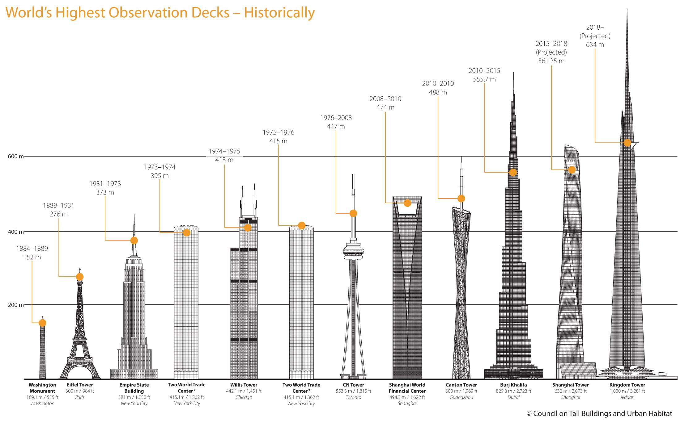 A Historic Timeline Of The World S Highest Observation