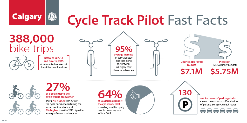 Calgary Planner Discusses Citys Budding Bike Network SkyriseCities