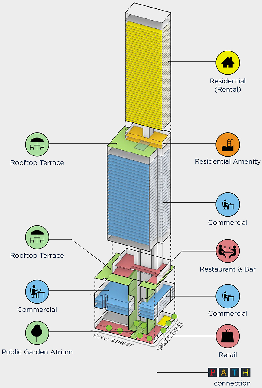 Breakdown of uses at 212 King Street West, Toronto, image by SHoP Architects courtesy of Dream Office REIT