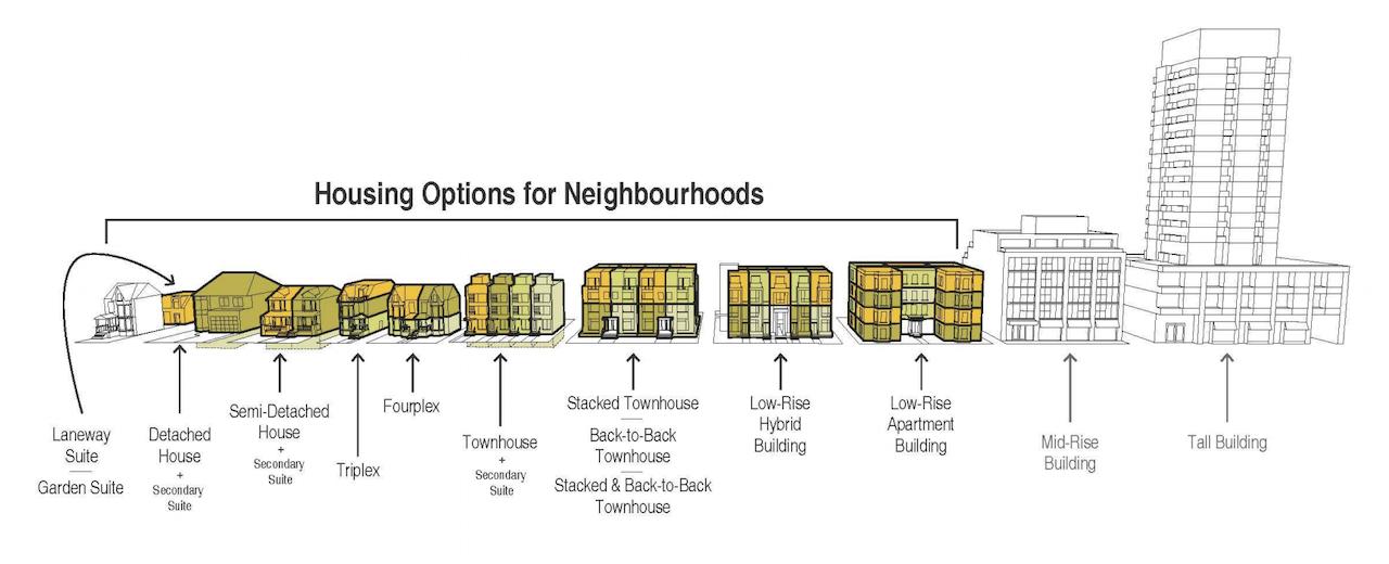 Housing options for neighbourhoods, Garden Suites, City of Toronto, Ontario