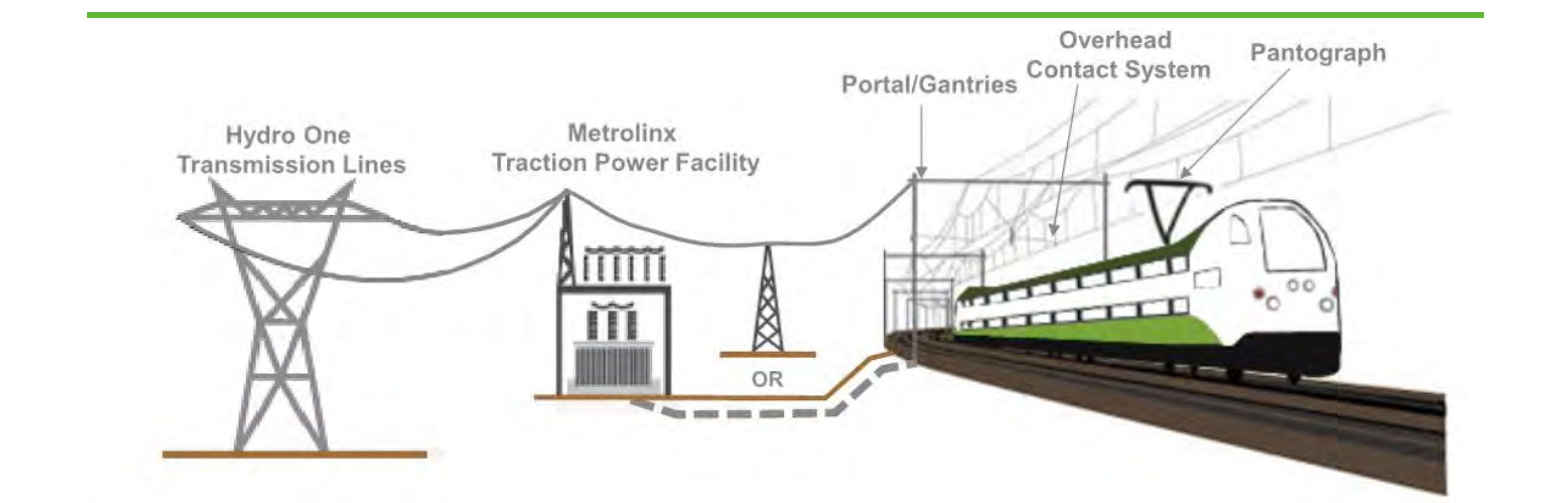Graphic illustrating how an overhead contact system would power trains