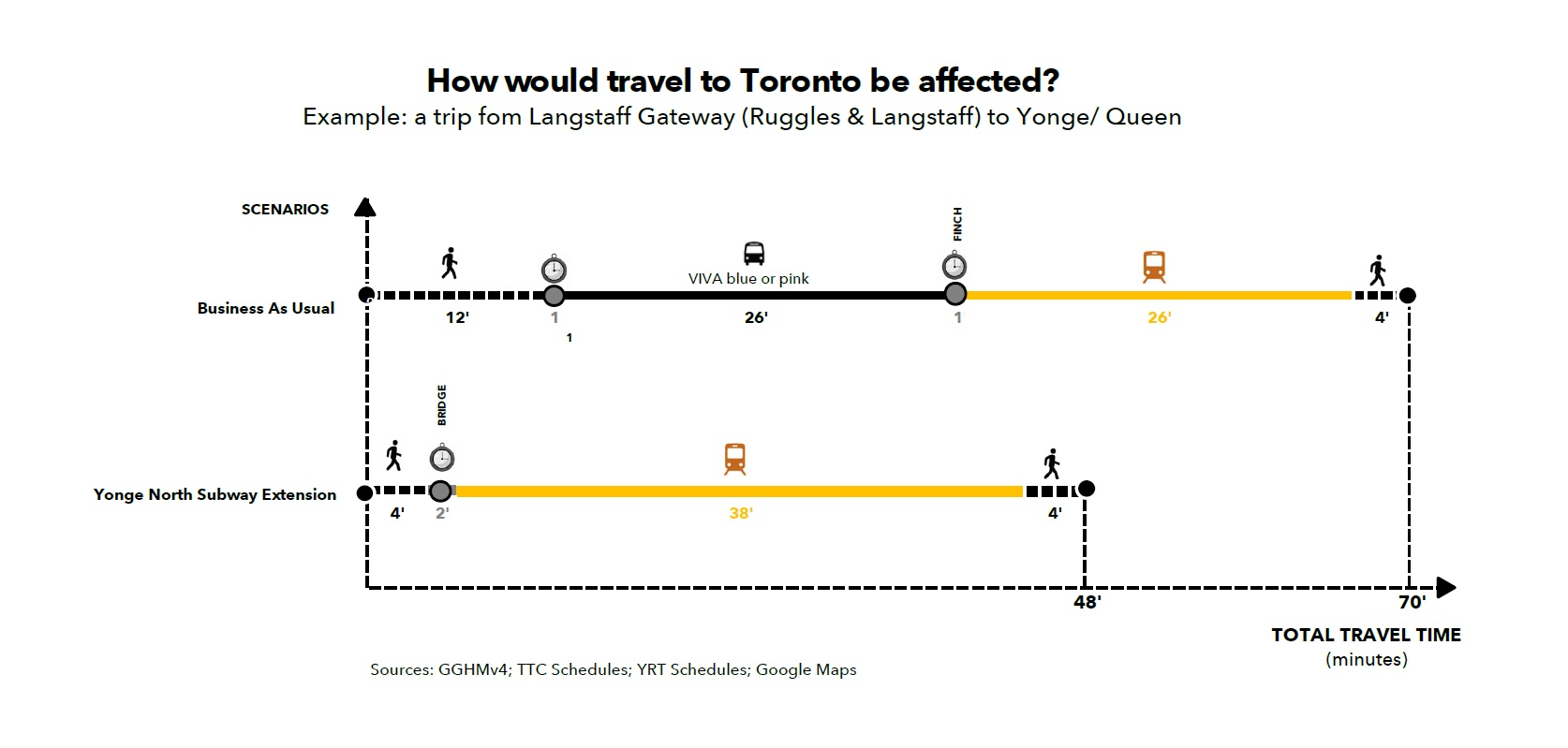 Graph depicting travel times aboard trains along the Yonge North subway extension