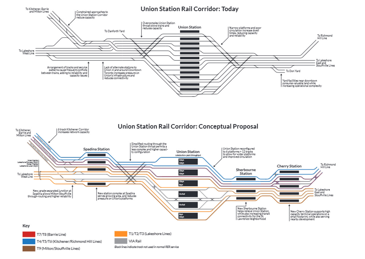Schematic of Union Station tracks currently and under the Trillium Network plan